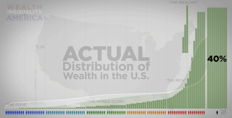 graph of wealth disparities show extreme gap between the top 1 percent and rest of Americans